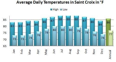 st croix average temperature us virgin islands